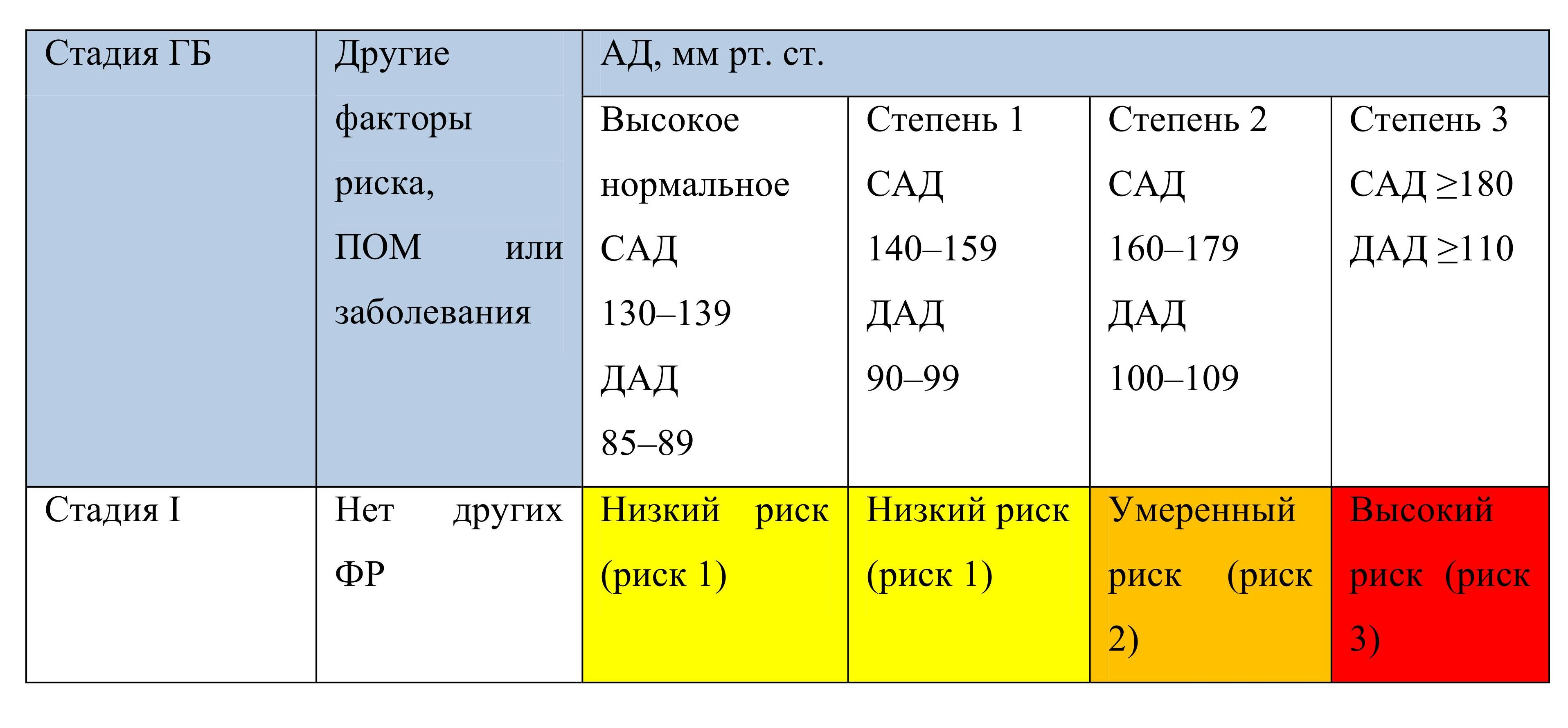 Классификация гипертонической болезни по стадиям (ДАГ 1 ...