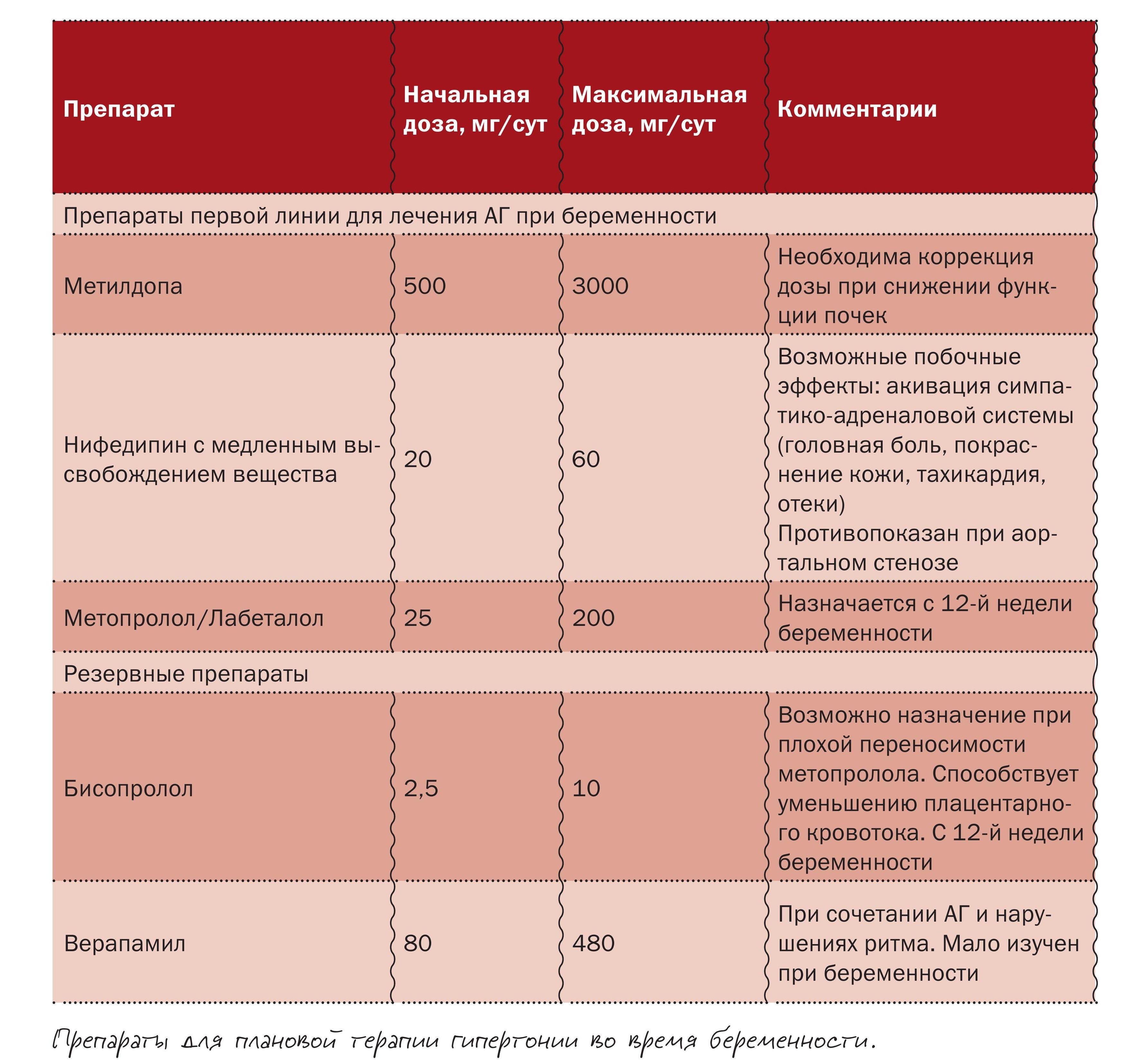 Препараты при лечении гипертонической болезни